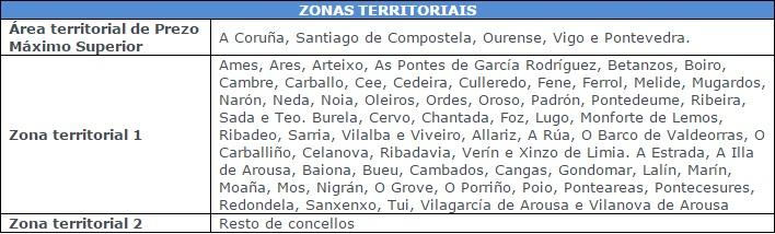 zona territorial